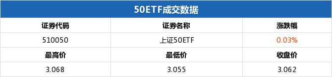 上证50ETF收涨 50ETF购11月3500涨幅55.56%