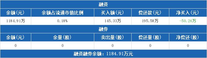 000301股票收盘价 东方盛虹资金流向2019年9月24日