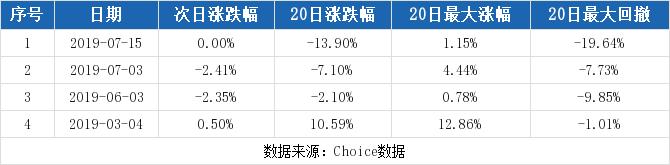 灵康药业最新消息 603669股票利好利空新闻2019年9月