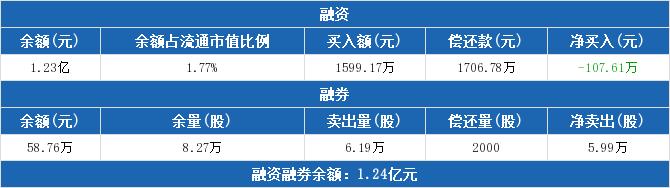 002726股票最新消息 龙大肉食股票新闻2019 新余国科300722