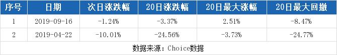 小麦财经股票配资:【603059股吧】精选:倍加洁股票收盘价 603059股吧新闻2019年11月12日