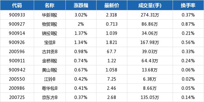 上海b股指数收于296.90点,下跌0.06%