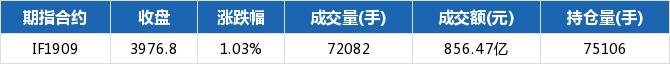 期指主力合约全涨 IF1909涨幅1.03%