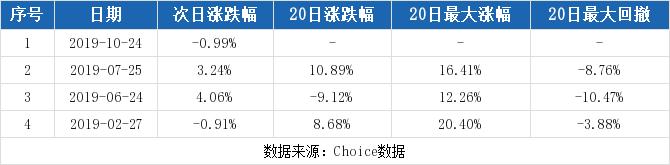 金融超市网:【300589股吧】精选:江龙船艇股票收盘价 300589股吧新闻2019年11月12日