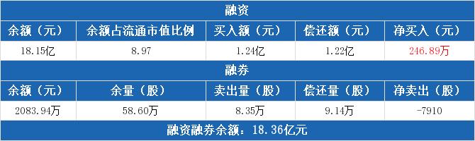 002368股票收盘价 太极股份资金流向2020年7月14日 中腾信