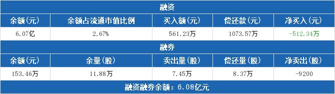 中航电子:连续4日融资净偿还累计2350.93万元(03-31)