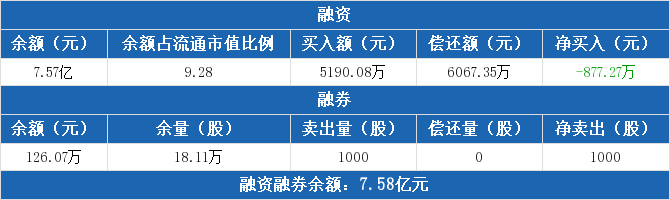 二六三股票今天怎么了?二六三融资余额7.57亿元(06-29)