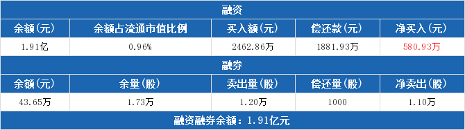600848股票最新消息 上海临港股票新闻2019 科大讯飞002230