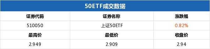 上证50ETF收涨 50ETF购9月2950涨幅15.49%