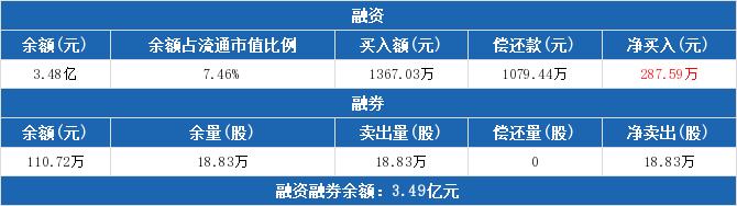 601002股票最新消息 晋亿实业股票新闻2019 300665