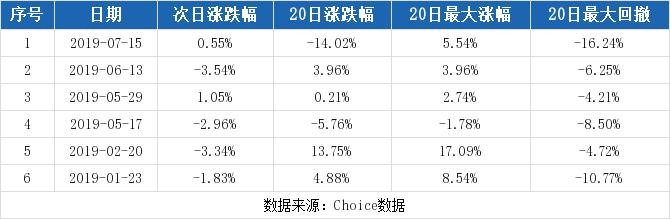 云图控股最新消息 002539股票利好利空新闻2019年9月