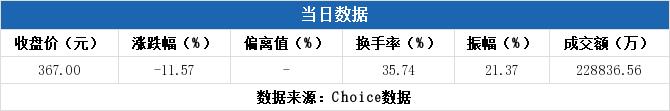 《【无极2注册链接】机构现身龙虎榜,国盾量子下跌11.57%(07-17)》