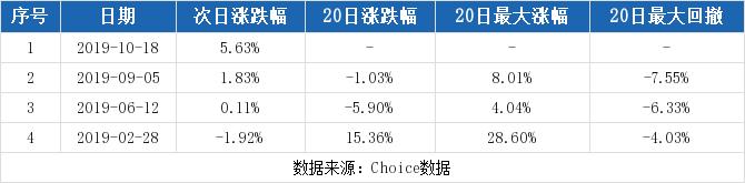 华夏配资网:【002518股吧】精选:科士达股票收盘价 002518股吧新闻2019年11月12日