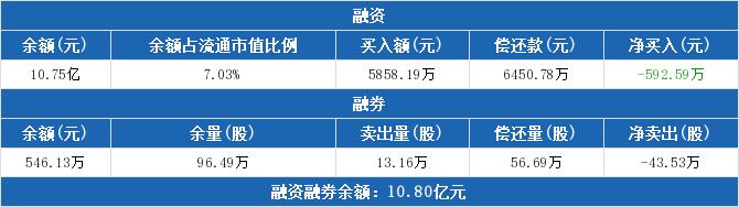 合力泰:融资余额10.75亿元,较前一日下降0.55%(03-30)