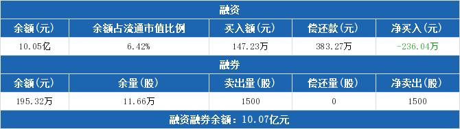 600648股票最新消息 外高桥股票新闻2019 002514股吧