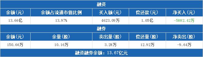 海特高新:融资净偿还5882.42万元,融资余额较前一日下降4.13%(05-12)
