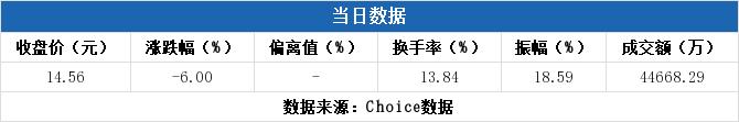 淘股啦论坛:【603022股吧】精选:新通联股票收盘价 603022股吧新闻2019年11月12日