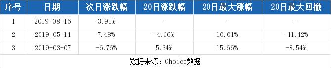 【002631股吧】精选:德尔未来股票收盘价 002631股吧新闻2019年10月17日