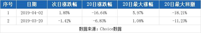如通股份最新消息 603036股票利好利空新闻2019年9月
