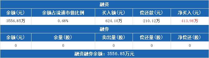 600035股票收盘价 楚天高速资金流向2019年9月24日
