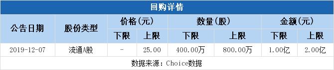 300702股票最新消息 天宇股份股票新闻2019 上海亚虹603159