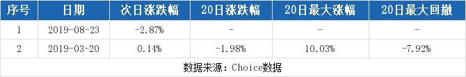 顾家家居最新消息 603816股票利好利空新闻2019年9月