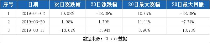天舟文化最新消息 300148股票利好利空新闻2019年9月