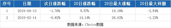券商鑫东财配资:【300425股吧】精选:环能科技股票收盘价 300425股吧新闻2019年11月12日