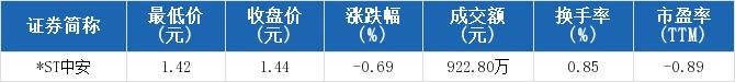 8898财经资讯网:【600654股吧】精选:ST中安股票收盘价 600654股吧新闻2019年11月12日