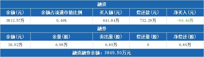 000912股票收盘价 *ST天化资金流向2019年9月24日