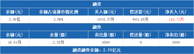 000902股票最新消息 新洋丰股票新闻2019 大湖股份600257