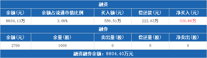 600086股票最新消息 东方金钰股票新闻2019 雷曼配资