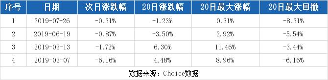 龙江交通最新消息 601188股票利好利空新闻2019年9月