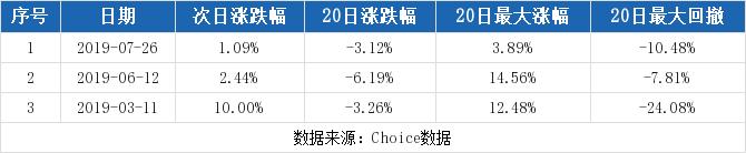 路畅科技最新消息 002813股票利好利空新闻2019年9月