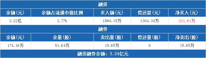 四川路桥:融资净买入221.81万元,融资余额3.22亿元(02-17)