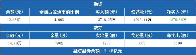 002657股票最新消息 中科金财股票新闻2019 金海环境603311