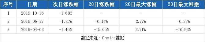 论股网:【002462股吧】精选:嘉事堂股票收盘价 002462股吧新闻2019年11月12日