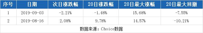 【300618千股千评】寒锐钴业股票最近怎么样300618千股千评2019年11月11日