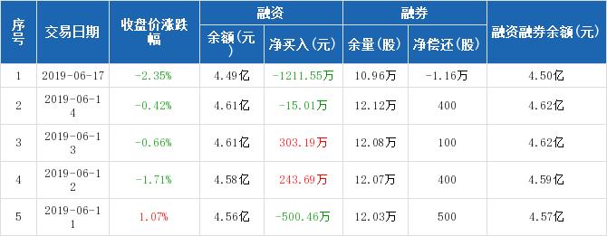 龍凈環保歷史融資融券數據