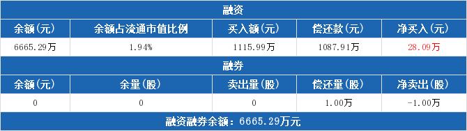 600268股票最新消息 国电南自股票新闻2019 中国建筑601668