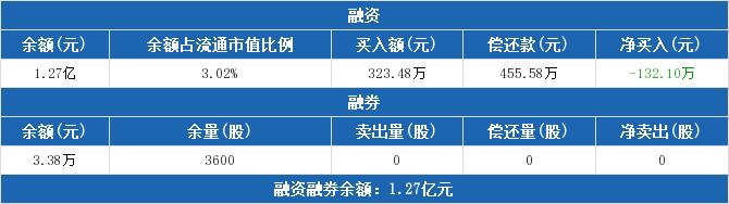600636股票最新消息 三爱富股票新闻2019 畅联股份603648