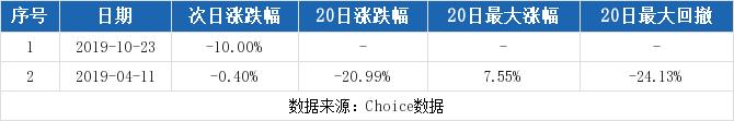 股天下论坛:【600876股吧】精选:洛阳玻璃股票收盘价 600876股吧新闻2019年11月12日