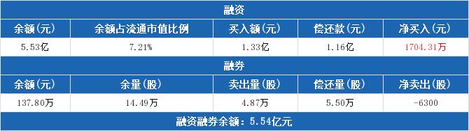 模塑科技融资融券信息:融资净买入1704.31万元,融资余额5.53亿元(04-07)