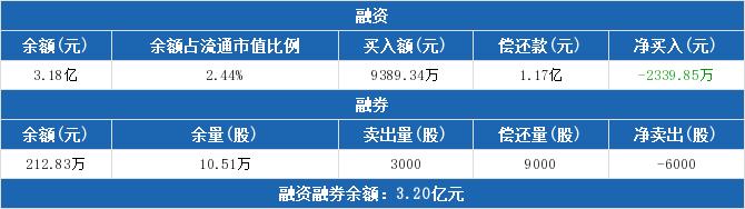 002174股票最新消息 游族网络股票新闻2019 000682资金流向