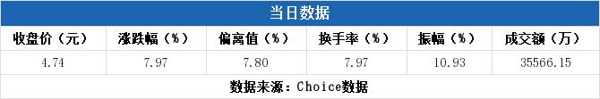 小麦财经:【000973股吧】精选:佛塑科技股票收盘价 000973股吧新闻2019年11月12日