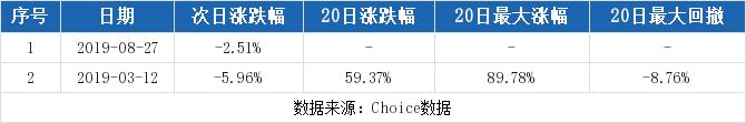 厚普股份最新消息 300471股票利好利空新闻2019年9月