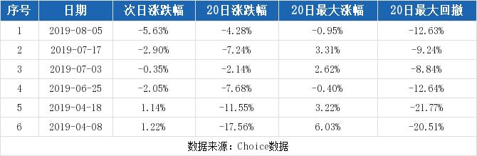 普丽盛最新消息 300442股票利好利空新闻2019年9月