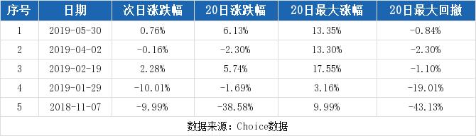 【002459千股千评】天业通联股票最近怎么样002459千股千评2019年10月18日