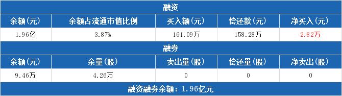 靖远煤电股票:融资净买入2.82万元,融资余额1.96亿元(03-20)