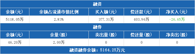603032股票最新消息 德新交运股票新闻2019 300267尔康制药